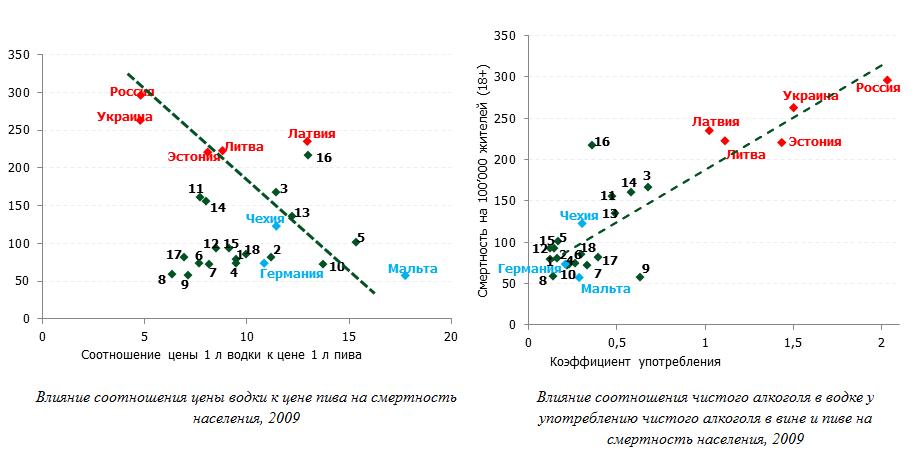 Влияние соотношения цен водки и пива на смертность населения