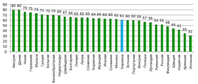 уровень употребление алкоголя молодежью в странах Европы