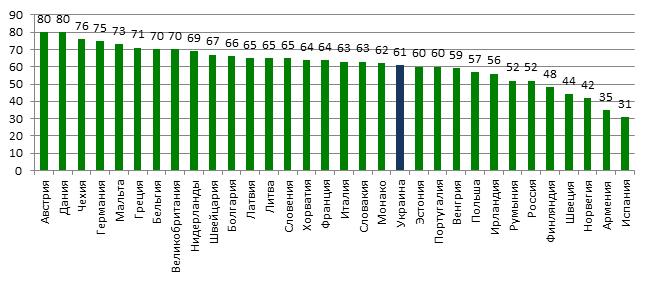 Употребление алкоголя молодежью в странах Европы