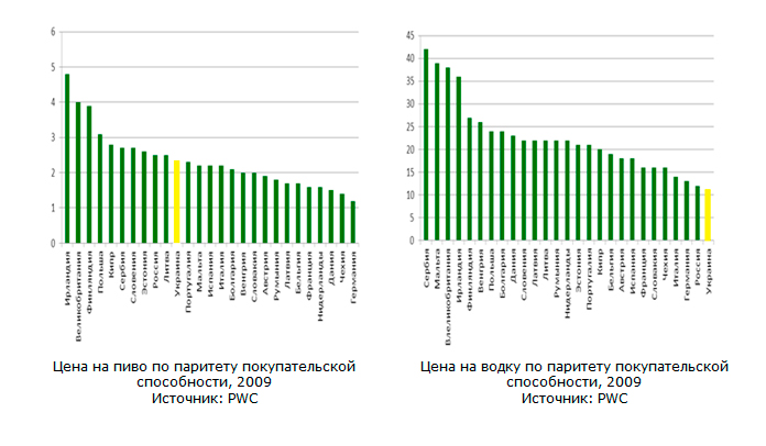 Цена на пиво и водку по паритету покупательской способности, 2009 Источник: PWC