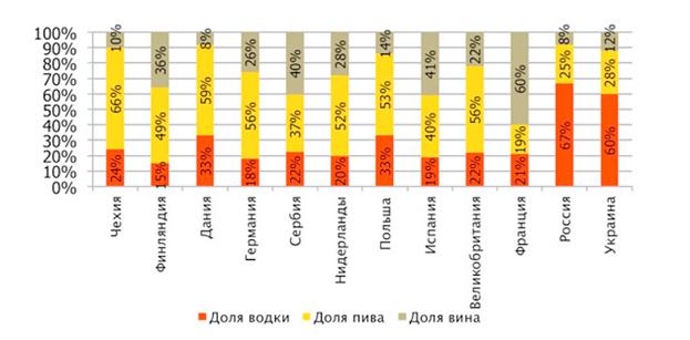 Структура потребления алкоголя
