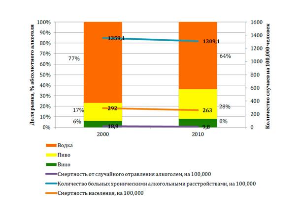 Влияние структуры потребления алкоголя на смертность и заболеваемость алкоголизмом Данные: PwC, Министерство охраны здоровья, datamarket.com