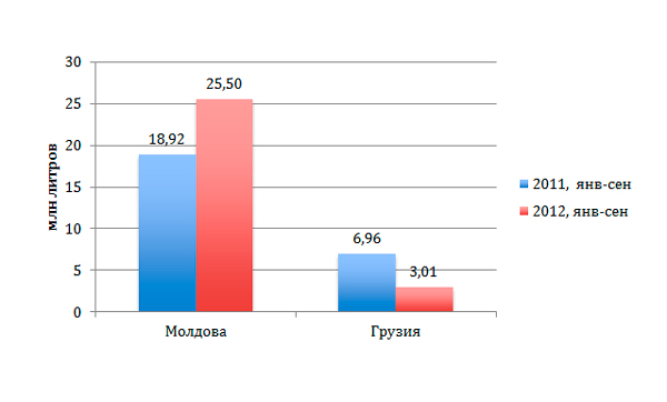 Экспорт украинского пива