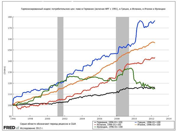 Связь цен на пиво с экономической ситуацией