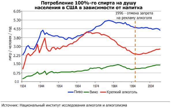 Потребление 100%-го спирта на душу населения в США