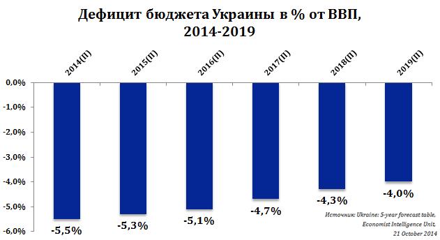 Дефицит бюджету по отношению к ВВП