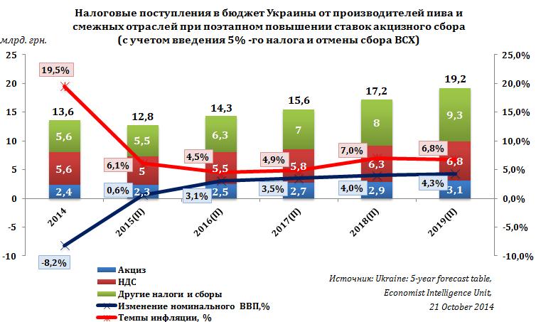 Поступления в бюджет Украины от пивоваренной и смежных отраслей