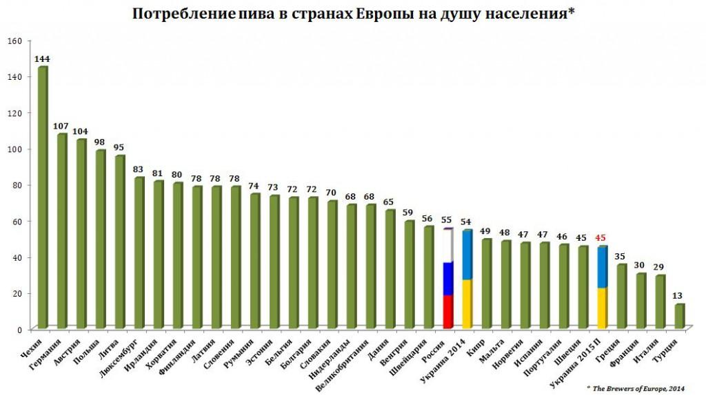 Потребление пива в Европе, Украине и России в 2014 году