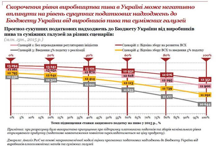 сокращение производства негативно повлияет на уровень совокупных налоговых поступлений в бюджет