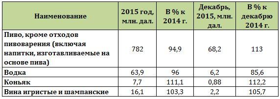 Таблица объемов производства алкоголя в 2015 году в России