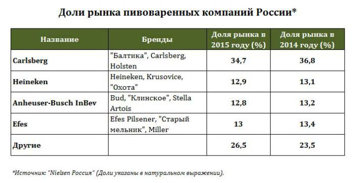 Данные Nielsen