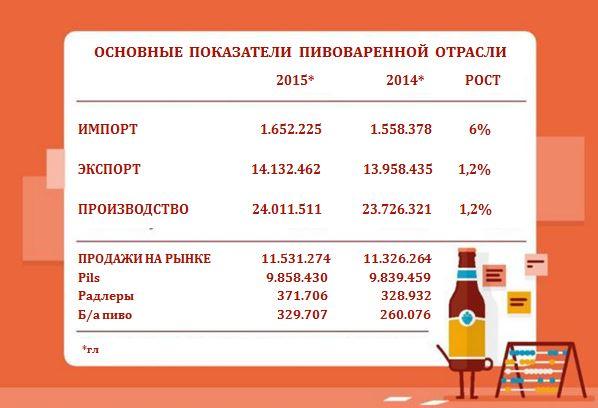 Производство, рынок, экспорт и импорт пива Голландии