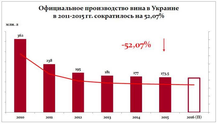 Объемы выпуска вина в Украине с 2010 года снизились на 52%