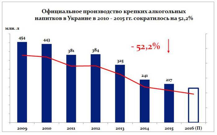 Объемы выпуска крепких алкогольных напитков в Украине упало на 52%