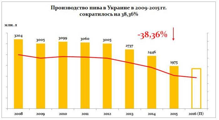Объемы выпуска пива в Украине с 2008 года снизились на 38,36%