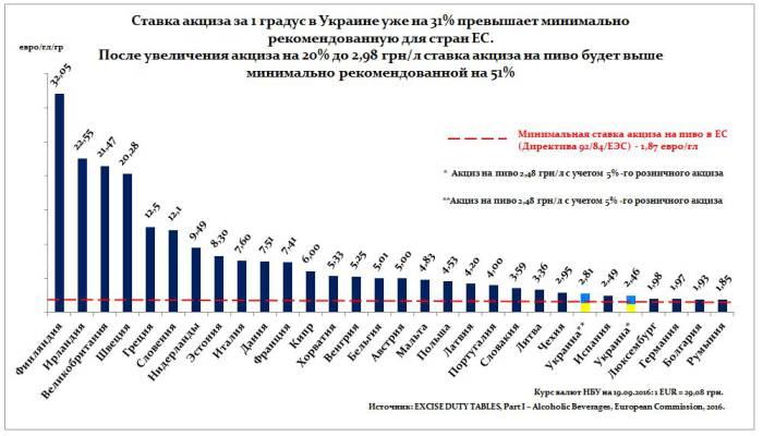 Акцизные ставки в странах Евросоюза и в Украине