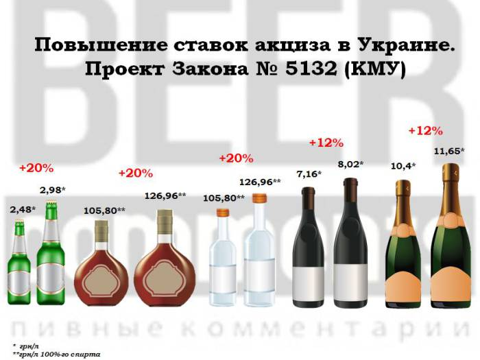 Акцизные ставки на алкогольные напитки в Украине на 2017 год