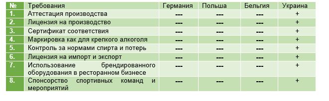 Требования к регулированию пивной отрасли в Европе и Украине