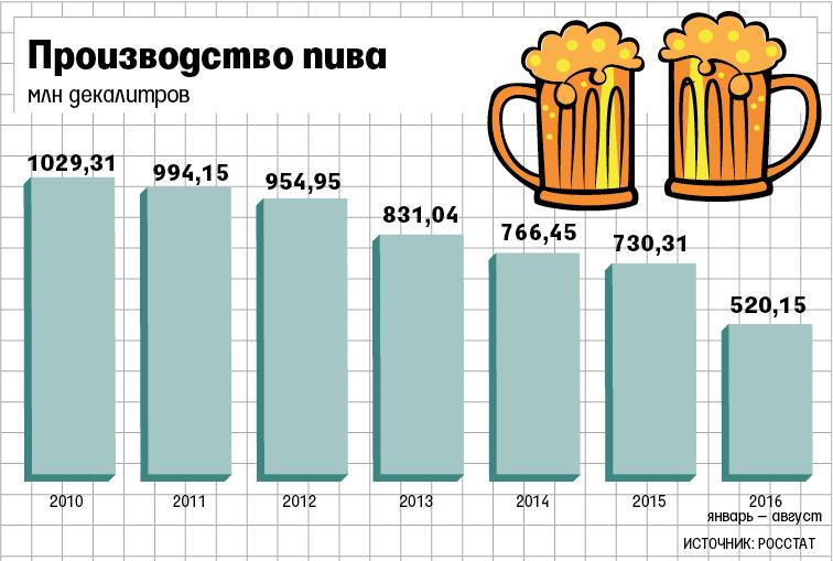 Выпуск пива сократился более чем на 35%