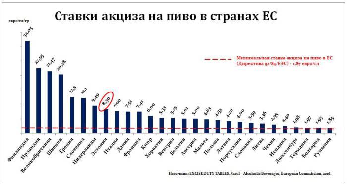 Акцизные ставки на пиво в европейских странах