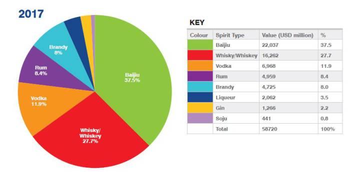 Общая стоимость брендов по типам напитков