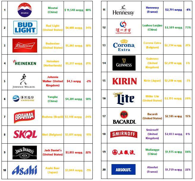Самые дорогие алкогольные бренды