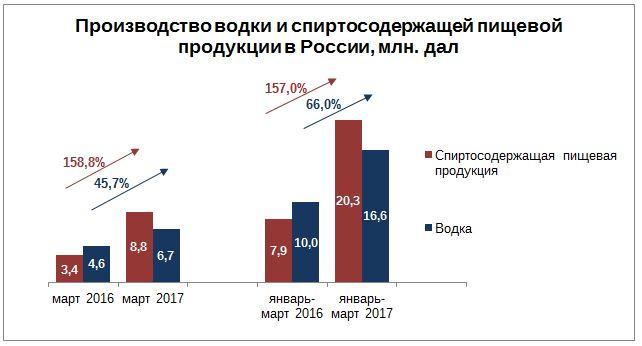 Proizvodstvo vodki i spirtosoderzhaschey pischevoy produktsii v Rossii