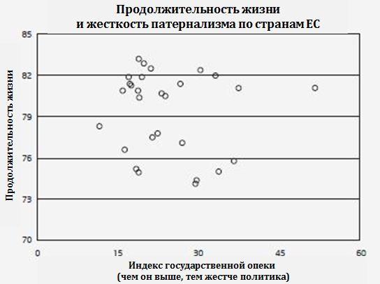 Влияние жесткости регулирования на продолжительность жизни