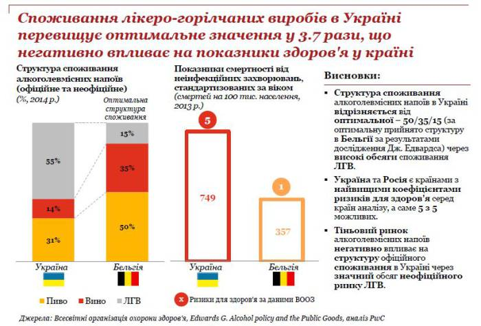 Consumption of strong alcohol in ukraine