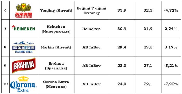 TOP-10 krupneyshih bredov piva v mire