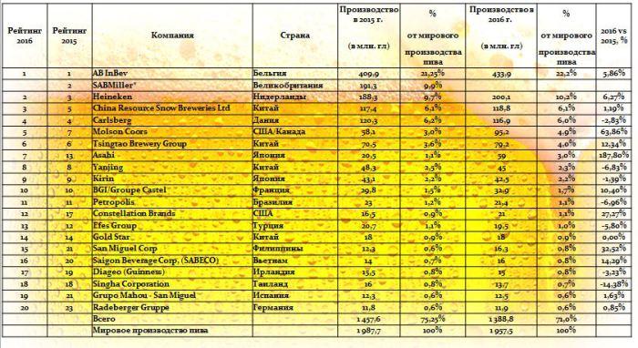 TOP-20 krupneyshih proizvoditeley piva v mire