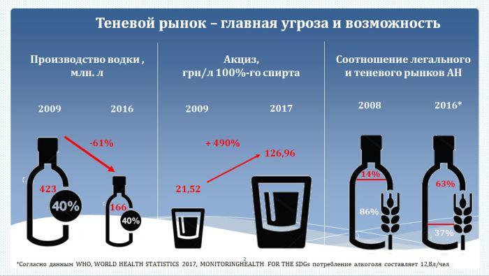 теневой рынок алкоголя в Украине