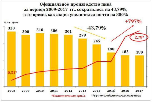 Производство пива в Украине и ставка акцизов