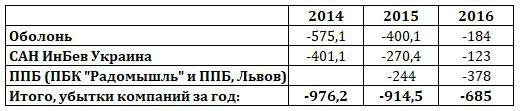 убытки пивоваренных компаний в Украине