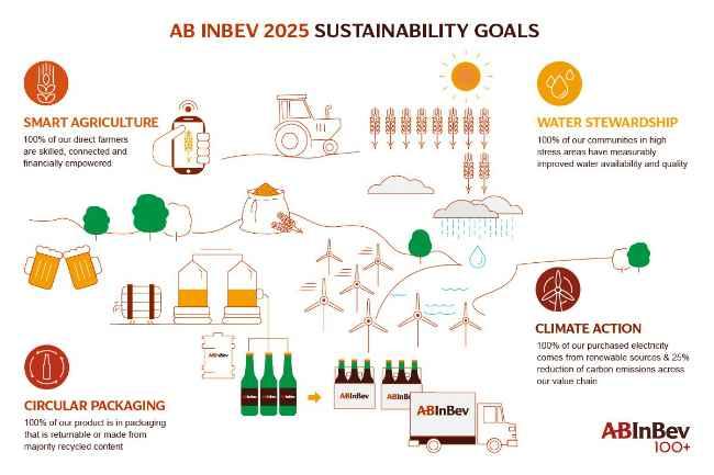 Цели в области устойчивого развития AB InBev