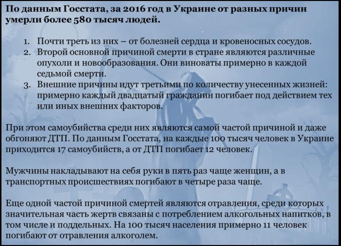 Смертность в Украине