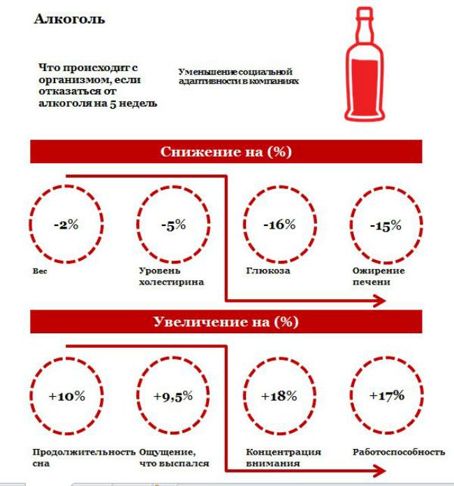 отказаться от пива или другого алкоголя