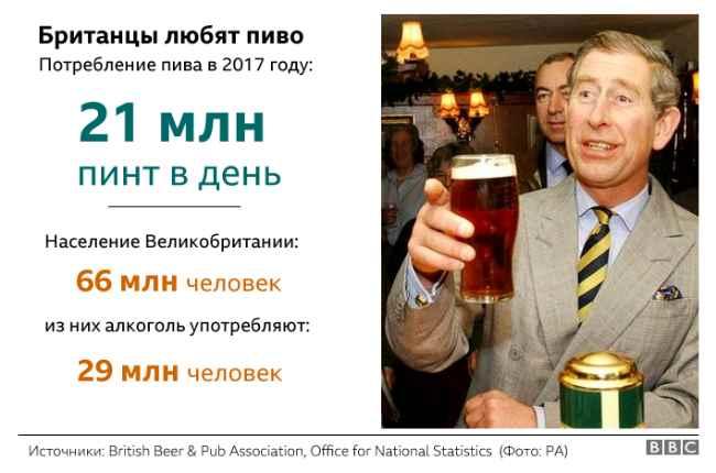 пиво - самый популярный напиток в Британии