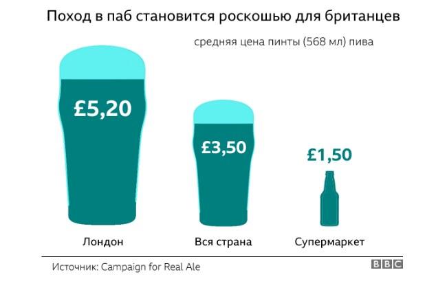 цена пинты пива в Британии
